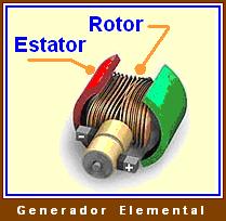 RotoryEstator