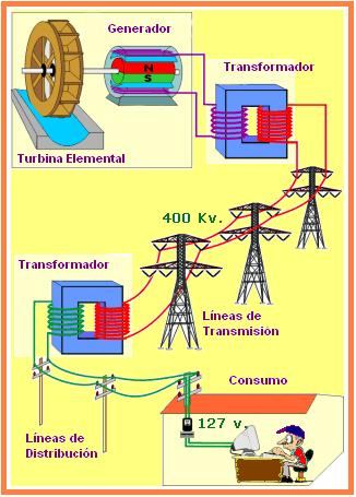 Como llega la electricidad a nuestras casas...