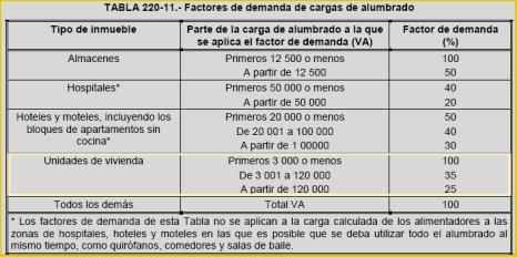 Tabla Factor de Demanda NOM-001-SEDE_