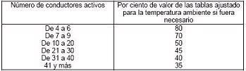 Factor de Correccción Por Agrupamiento