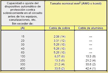 Tabla 250-95