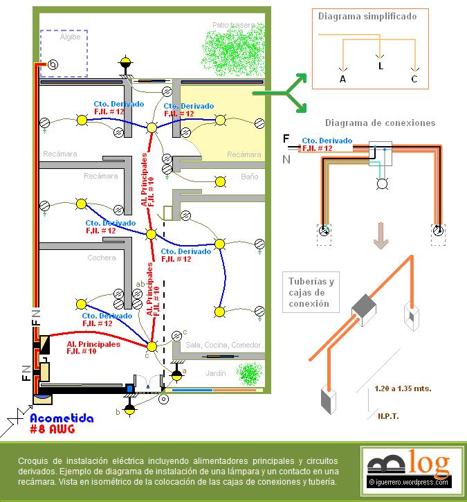 T picos de instalaciones el ctricas el espacio del ing for Plano instalacion electrica