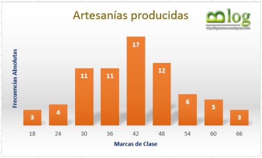 Grafico de Artesanias