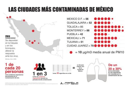 Las Ciudades Mas Contaminadas