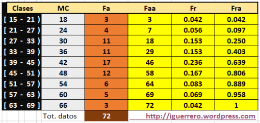 Tabla de Frecuencias P1