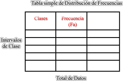 Tabla Simple de Distribución de Frecuencias