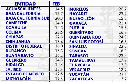 Temperaturas Promedio Mensuales Feb 2015