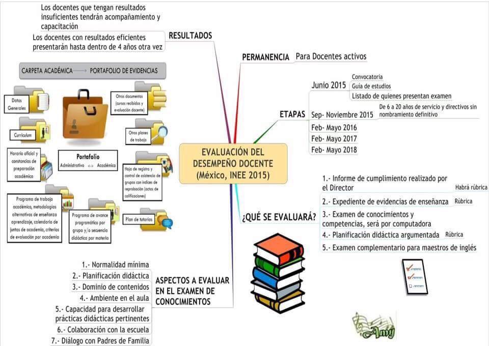 Cuadro de meritos evaluacion docente 2015 cuadro de for Concurso meritos docentes 2016