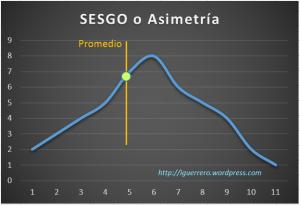 Grafica de SESGO